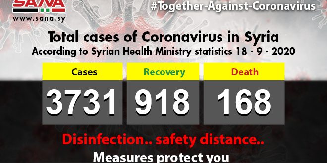 Health Ministry: 40new Coronavirus cases registered, 15 patients recover, 3 others pass away