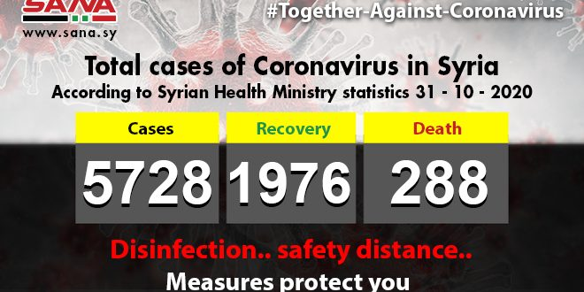 Health Ministry: 45 new Coronavirus cases registered, 39 ones recover, 3 pass away