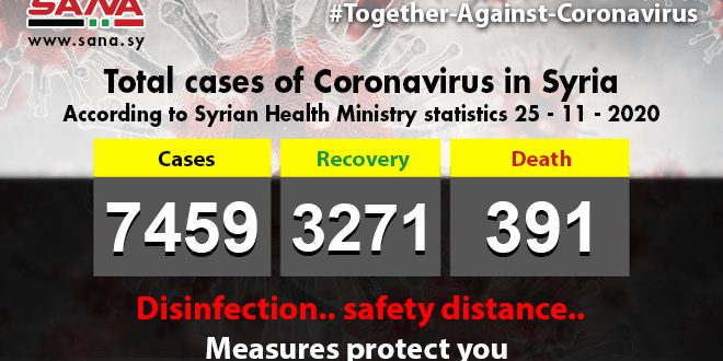 Health Ministry:90 new Coronavirus cases registered, 58 patients recover, 6 pass away