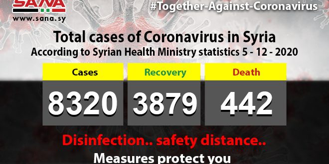 Health Ministry: 87 new Coronavirus cases registered, 68 patients recover, 5 pass away