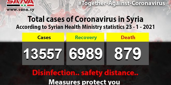 Health Ministry: 78 new coronavirus cases recorded, 71 cases recover, 6 pass away