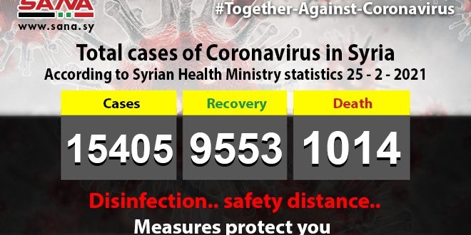 Health Ministry:62 new coronavirus cases registered, 85 recover, 6 others pass away