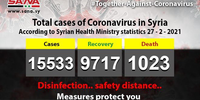 Health Ministry: 66 new coronavirus cases registered, 80 cases recover, 5 pass away
