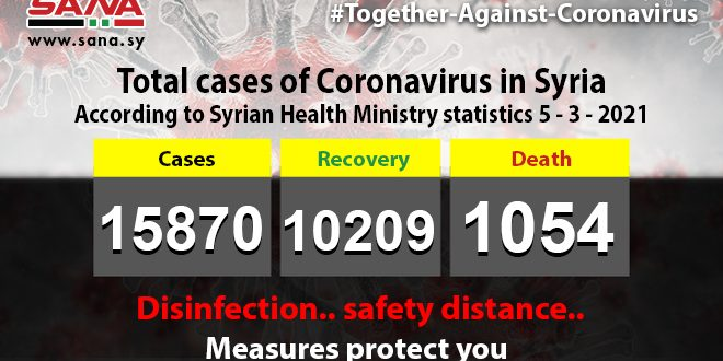 Health Ministry: 55 new coronavirus cases registered, 86 cases recover, 4 pass away