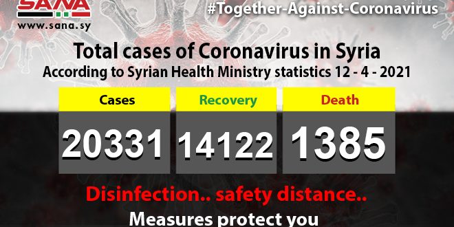 Health Ministry records 105 new coronavirus cases registered, 110 patients recovered, 7 passed away
