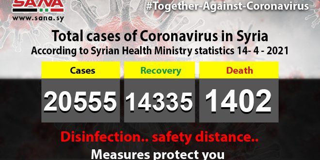 Health Ministry: 120 new coronavirus cases registered, 105 patients recover, 10 pass away