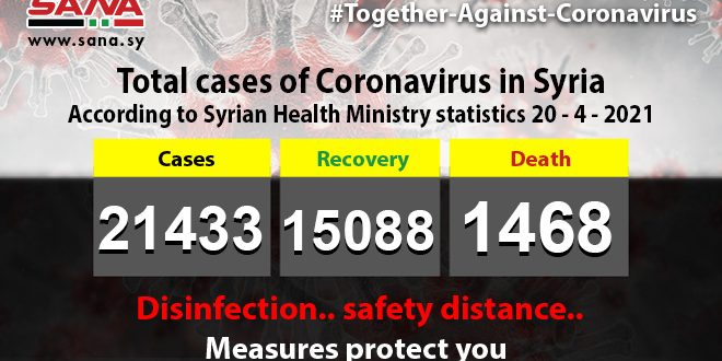 Health Ministry: 154 new coronavirus cases recorded, 130 patients recover, 12 pass away