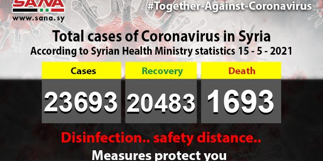 Health Ministry: 48 new coronavirus cases recorded, 286 patients recover, 5 pass away