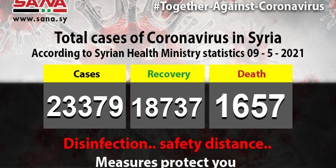 Health Ministry :60 new coronavirus cases recorded, 280 patients recover, 9 pass away