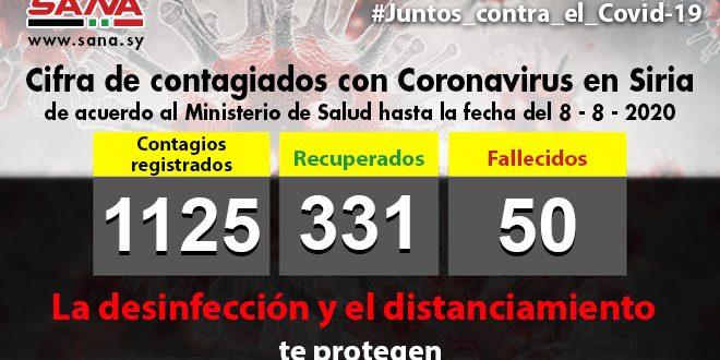 Cifra de contagios con Covid-19 en Siria asciende a mil 125 tras reportar 65 casos en las últimas horas
