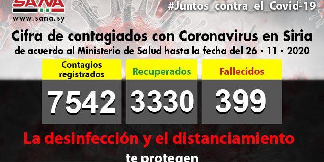 Siria confirma 83 nuevos casos de la Covid-19 para un acumulado de 7542 de contagiados