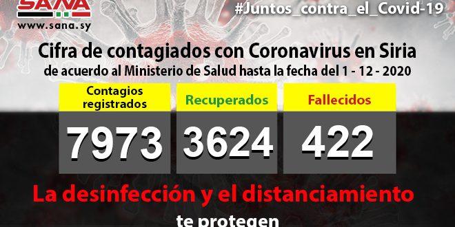 Siria acumula siete mil 973 contagiados con el nuevo Coronavirus