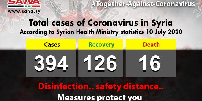 Health Ministry: 22 new coronavirus cases registered in Syria, two patients passed away