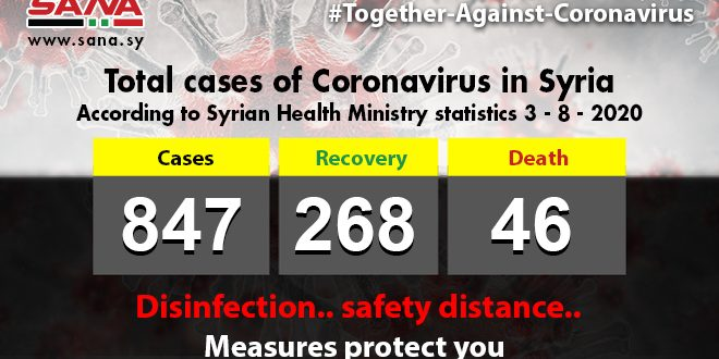 Health Ministry: 38 new Coronavirus cases,12 patients recovered ,2 passed away