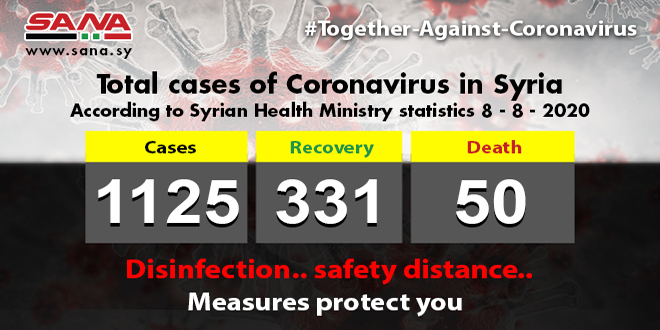 Health Ministry: 65 new Coronavirus cases registered, 20 patients recovered, 2 passed away