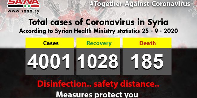 Health Ministry: 35 new Coronavirus cases registered, 15 patients recover, 2 others pass away