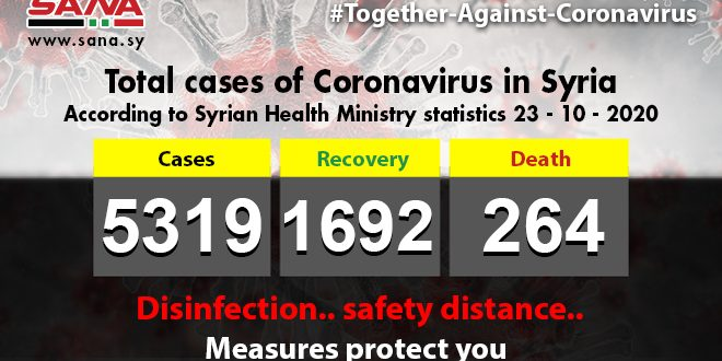 Health Ministry: 52 new Coronavirus cases registered,37 patients recover,4 others pass away