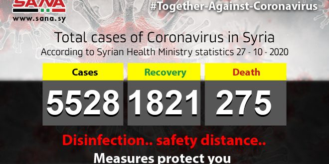 Health Ministry: 67 new Coronavirus cases registered, 33 patients recover, 3 others pass away