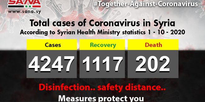 Health Ministry: 47 new coronavirus cases registered, 14 patients recover, 2 others pass away