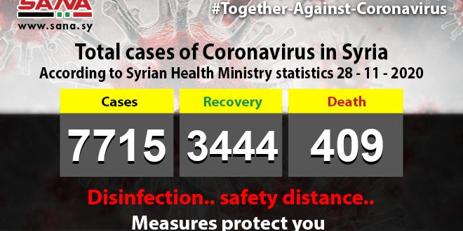 Health Ministry: 80 new Coronavirus cases registered, 55 patients recover, 5 pass away