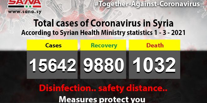 Health Ministry: 54 new coronavirus cases recorded, 79 patients recover, 5 pass away