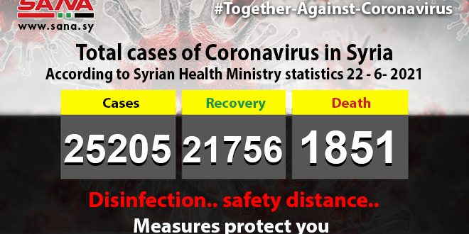 Health Ministry: 47 new coronavirus cases recorded, 9 patients recover, 3 pass away