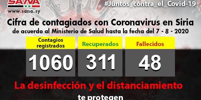 Siria anuncia 61 nuevos casos con Covid-19 en la mayor cifra reportada en un día