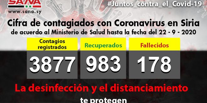 Contagios por Covid-19 llegan a tres mil 877 en Siria