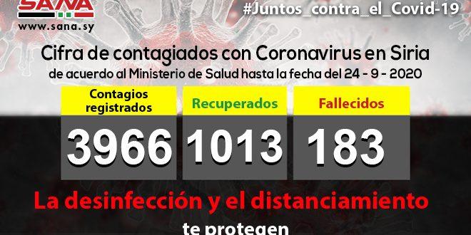 Siria registra 42 nuevos casos de Covid-19 y la cifra general asciende a tres mil 966