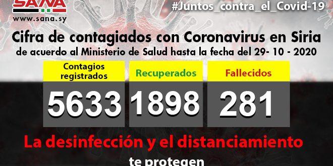 Siria reporta 53 nuevos casos de Covid-19 para un acumulado de 5633 contagiados