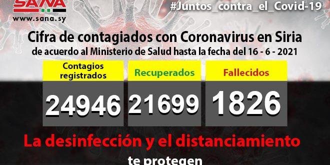 Siria confirma 42 nuevos casos con nuevo Coronavirus en las últimas horas