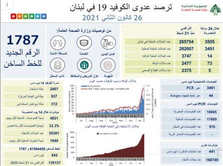 آمار کرونا در لبنان|| 3505 مبتلای جدید و 73 فوتی