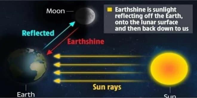 رخداد یک پدیده نجومی نادر امروز پس از غروب خورشید