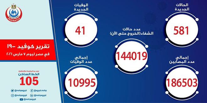 آمار کرونا در مصر || 581 مبتلای جدید و 41 فوتی