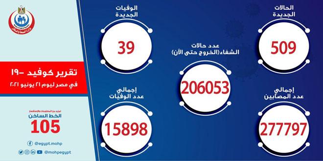 آمار کرونا در مصر || 509 مبتلای جدید و 39 فوتی