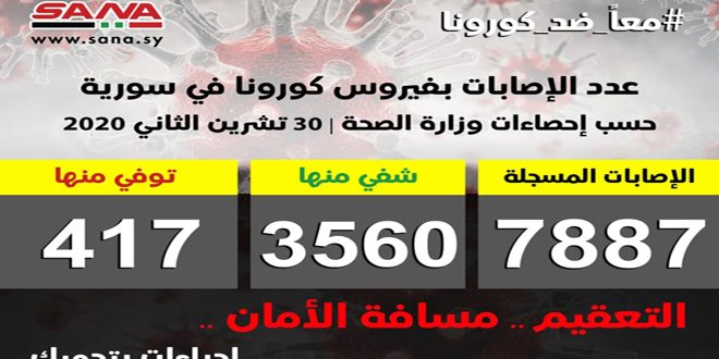 בסוריה: 90 נדבקים חדשים בווירוס הקורונה