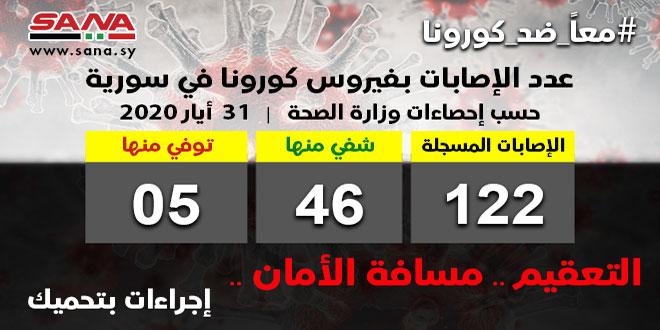 Sağlık Bakanlığı, Suriye'de tescil edilen korona virüs vakalarında 3'ü şifa buldu böylece şifa bulan vaka sayısı46'ya yükseldi