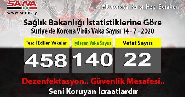 Sağlık Bakanlığı: Yeni 19 Koronavirüs Vakaları Tescil Edildi.. Bir Vaka Vefat Etti..