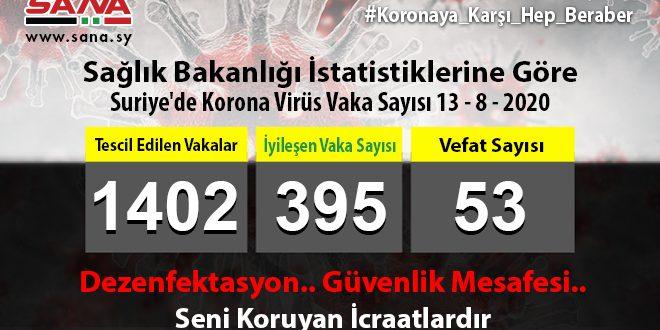 Sağlık Bakanlığı: Yeni 75 Koronavirüs ve 10 Şifa Vakası Tescil Edildi