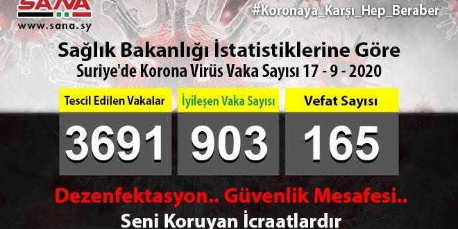 Sağlık Bakanlığı, Yeni 37 Koronavirüs, 14 Şifa ve 2 Vefat Vakası Kaydedildi