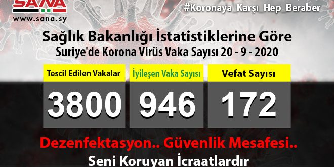 Sağlık Bakanlığı: Yeni 35 Koronavirüs, 14 Şifa Ve 2 Vefat Vakası