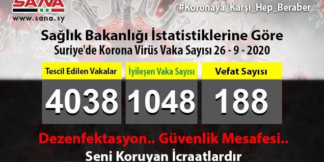 Sağlık Bakanlığı, Yeni 37 Koronavirüs, 20 Şifa ve 3 Vefat Vakası Kaydedildi