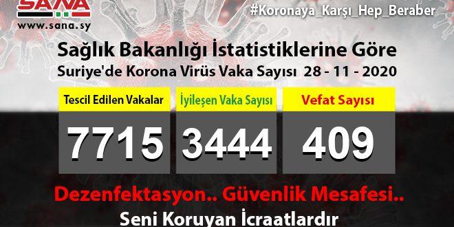 Sağlık Bakanlığı: Yeni 80 Koronavirüs, 55 Şifa, 5 Vefat Vakası Kaydedildi