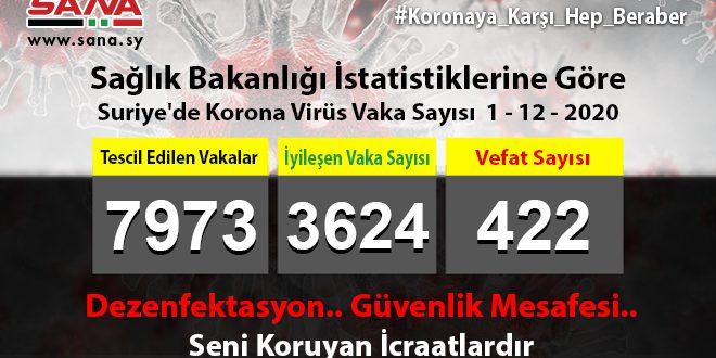 Sağlık Bakanlığı: Yeni 86 Koronavirüs, 64 Şifa, 5 Vefat Vakası Kaydedildi