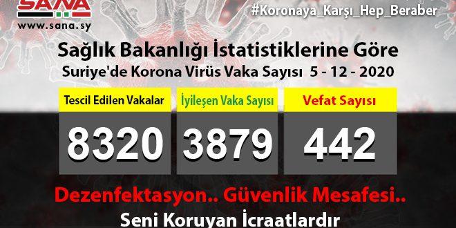 Sağlık Bakanlığı: Yeni 87 Koronavirüs, 68 Şifa, 5 Vefat Vakası Kaydedildi