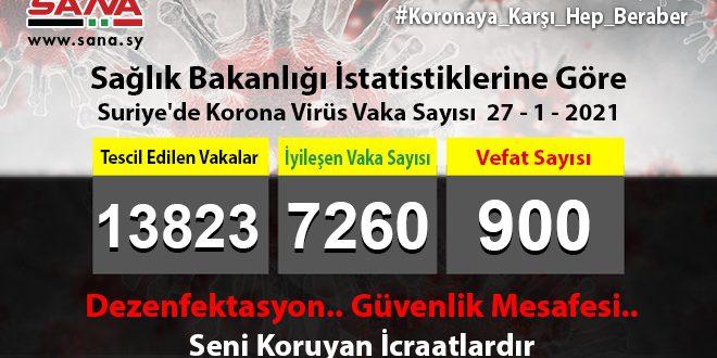 Sağlık Bakanlığı, Yeni 61 Koronavirüs, 75 Şifa, 5 Vefat Vakası Kaydedildi