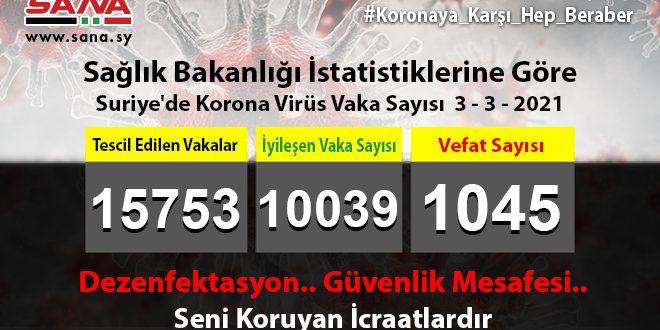 Sağlık Bakanlığı, Yeni 57 Koronavirüs, 78 Şifa, 6 Vefat Vakası Kaydedildi