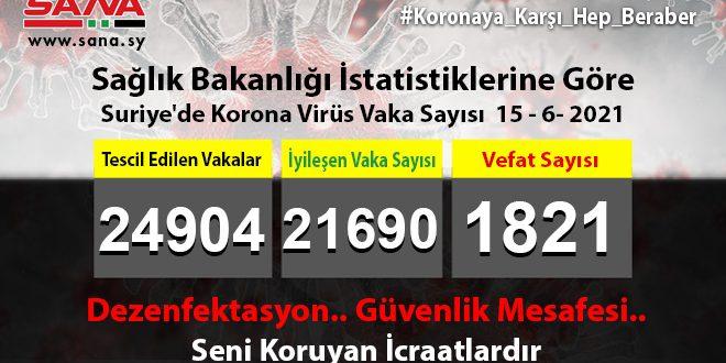 Sağlık Bakanlığı, Yeni 44 Koronavirüs, 8 Şifa, 6 Vefat Vakası Kaydedildi