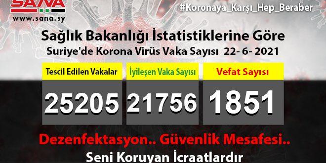Sağlık Bakanlığı, Yeni 47 Koronavirüs, 9 Şifa, 3 Vefat Vakası Kaydedildi