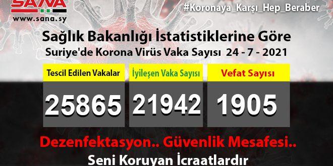 Sağlık Bakanlığı: Yeni 7 Koronavirüs Vakası Tescil Edildi, 5 Vaka İyileşti, Vefat Yok..